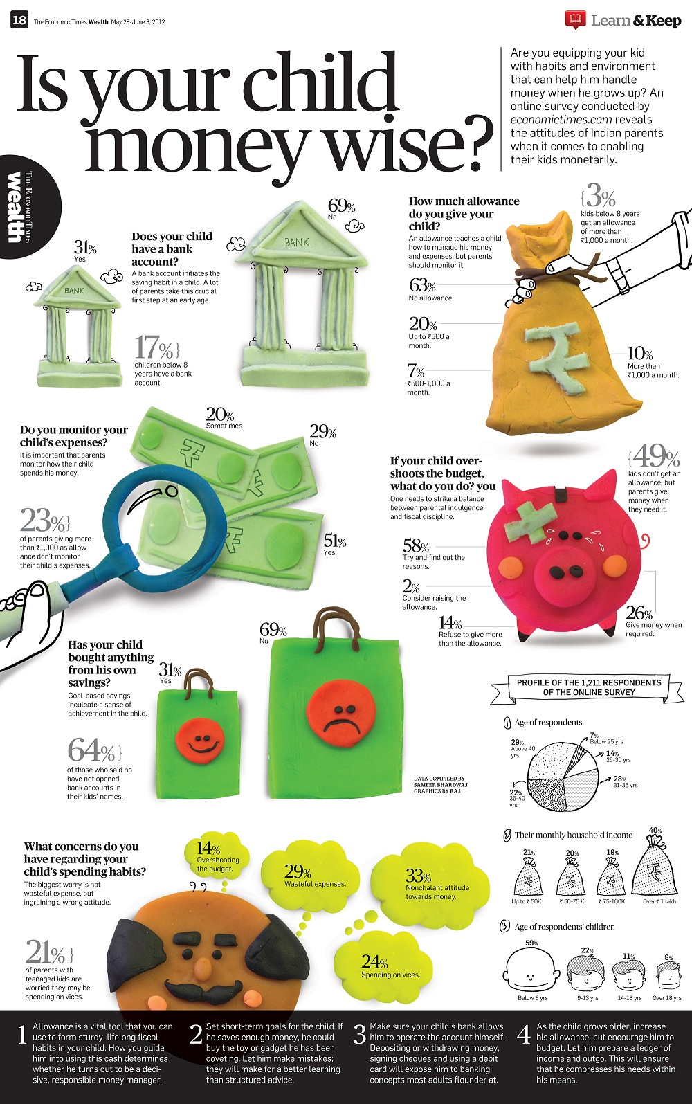 Source: The Economic Times Wealth, May 28-June 3, 2012